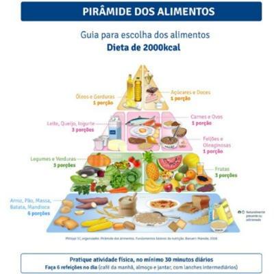 Esta es la nueva pirámide alimenticia brasileña.