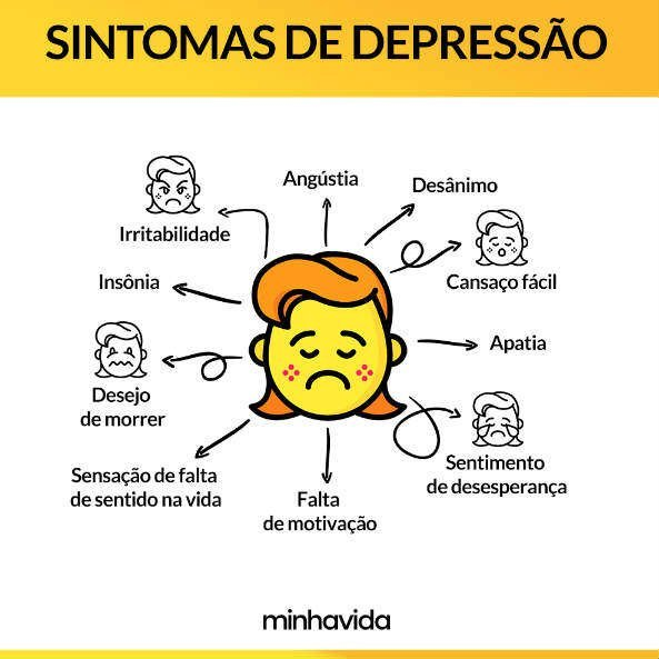 Infografía: síntomas de depresión (mi vida)